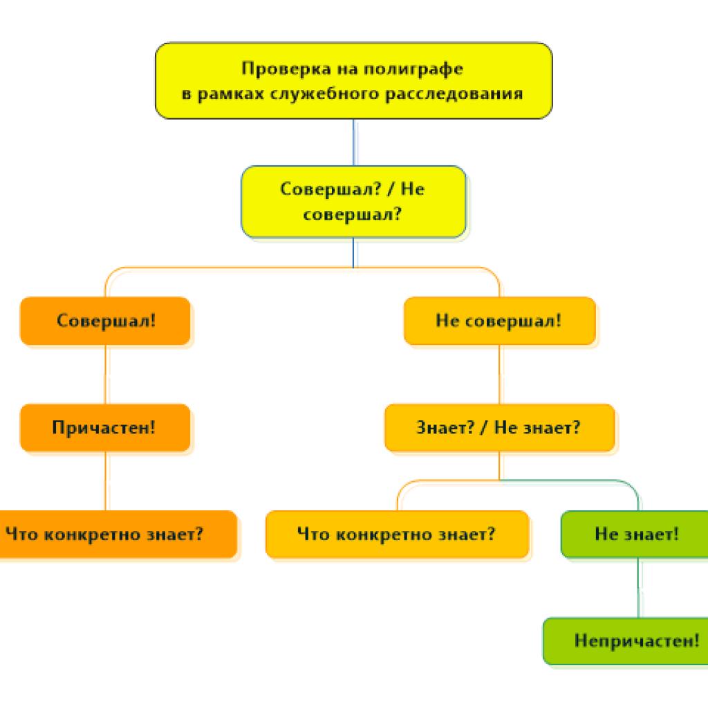 Блок-схема проверки на полиграфе в служебном расследовании.