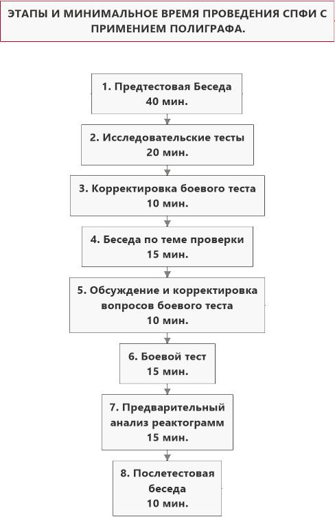 Хронометраж проверки на детекторе лжи